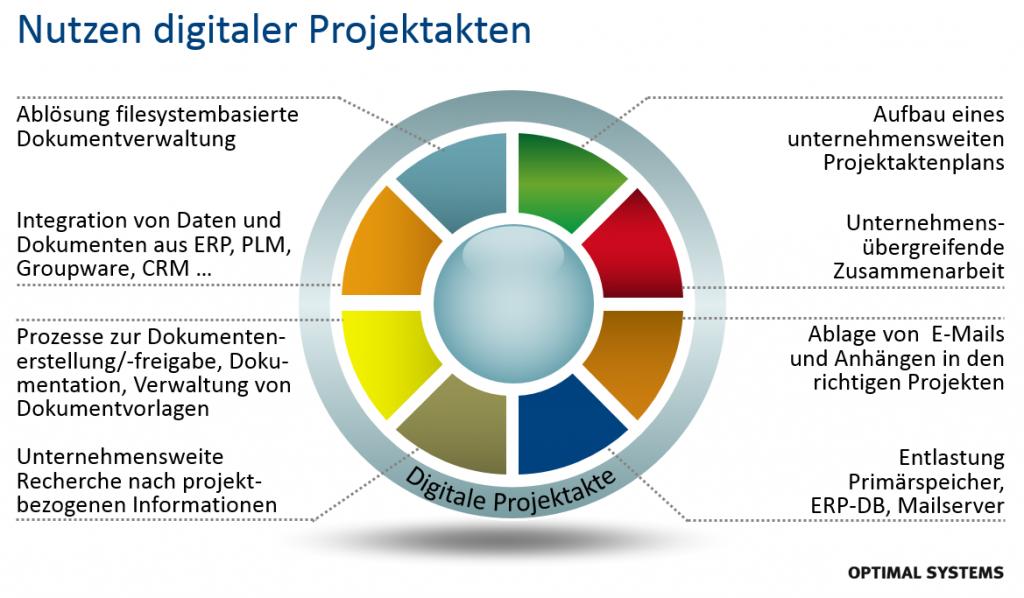 Grafik_Nutzen-digitale-Projektakte