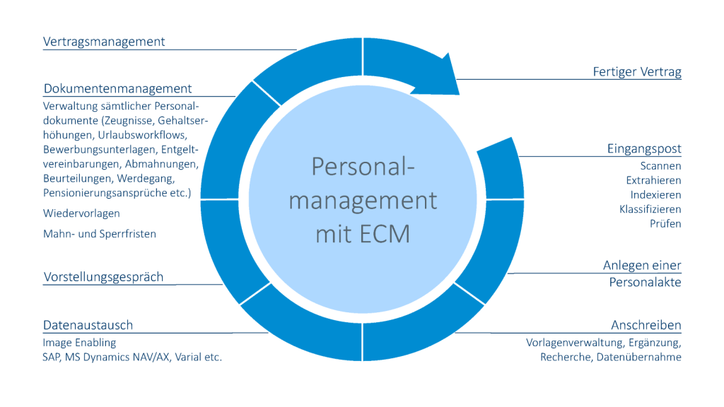 Personalmanagement_mit_ECM_von_OPTIMAL_SYSTEMS